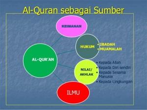 alquran-sumber-ajaran-islam-4-638